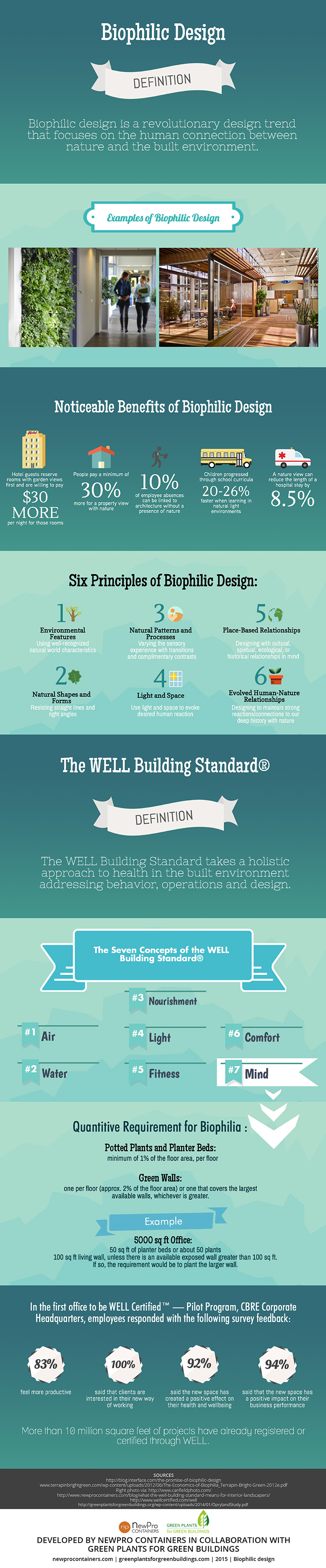 Biophilic Design & The WELL Building Standard