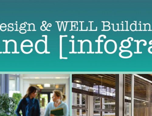 Introduction to Biophilic Design & The WELL Building Standard [Infographic]